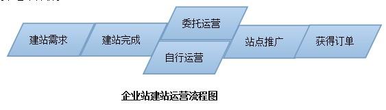 企业站运营人员知识背景和SEO之间的关系