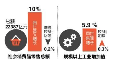 4月商品房销售面积同比增7% 房地产市场将持续回暖