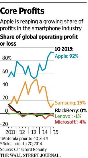 苹果独占智能机行业92%利润
