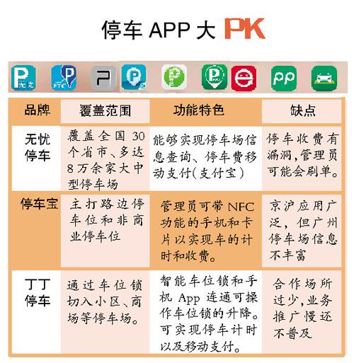 停车App混战:跨区域精准欠佳 信息不对等