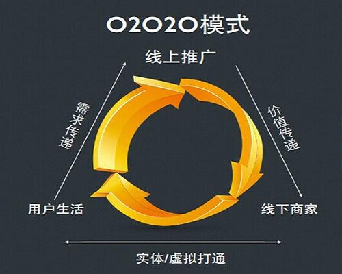 O2O模式引领家居行业新风向