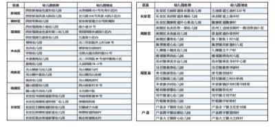 西安公示第二批普惠性民办幼儿园名单