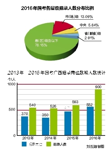 年国考广西552个职位招录900人