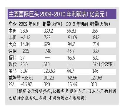 中国三大汽车集团 去年总利润1400亿