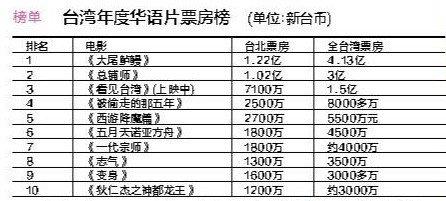 台湾年度电影票房榜出炉 周星驰王家卫难敌台客