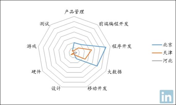 北京人才结构领先 互联网设计人才抢手