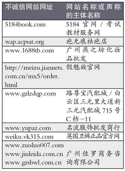 工商局曝光不诚信网站