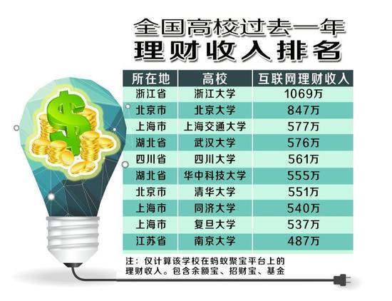 大学生理财哪家强 浙江大学年赚1069万排第一