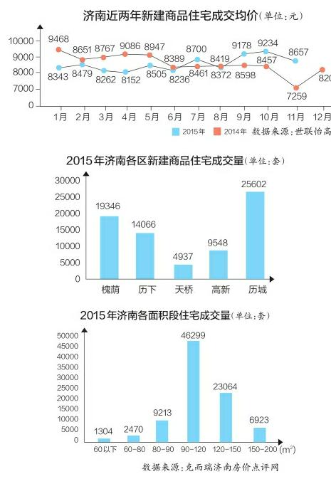 """年济南新住宅同比多卖3万套 今年仍将""""稳价走量"""""""
